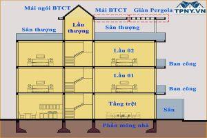 Cách tính diện tích mét vuông sơn nhà