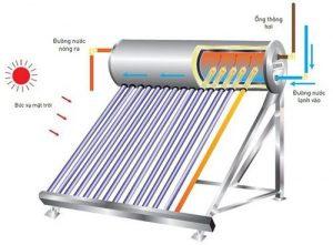 Báo giá lắp máy nước nóng năng lượng mặt trời